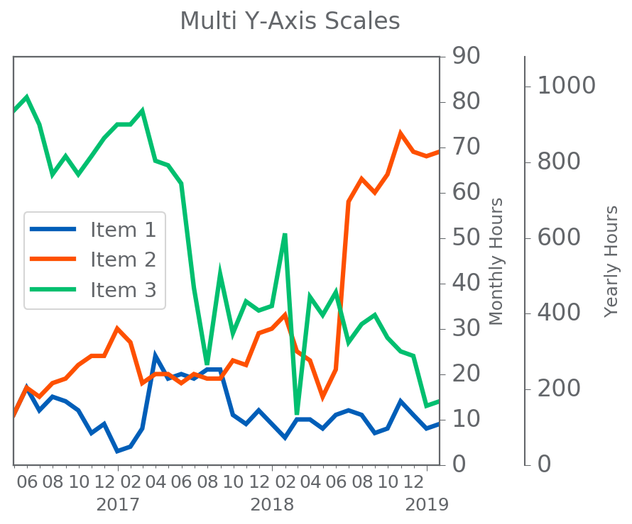 Matplotlib: Multiple Y-Axis Scales | Matthew Kudija